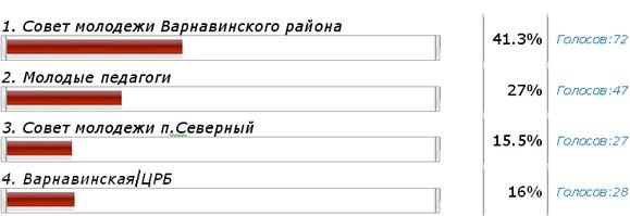 Результаты выборов в Молодежный парламент